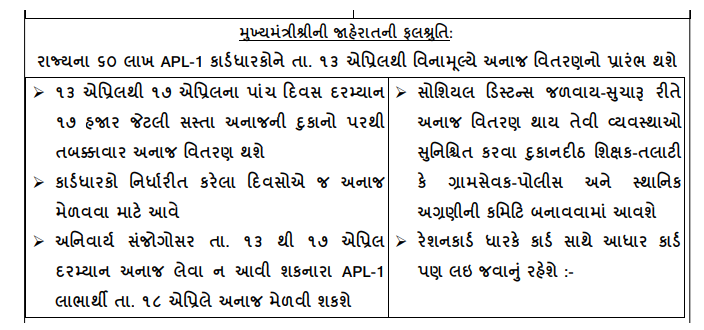 Check APL Ration Card Benefit Gujarat-2020