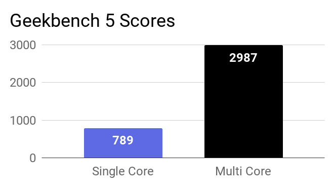 A chart on the Geekbench 5 single and multi core scores of this laptop.
