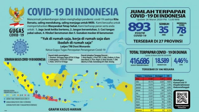 10 Provinsi dengan Pasien Terinfeksi Corona Terbanyak di Indonesia
