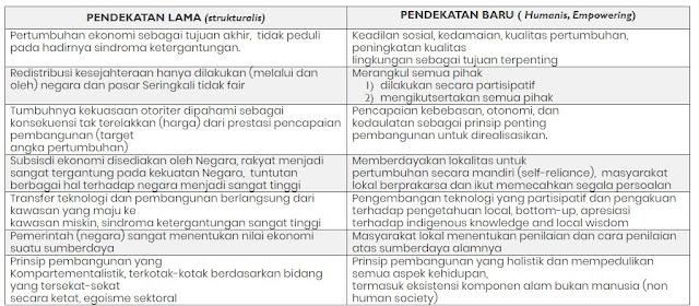 perbandingan paradigma pembangunan