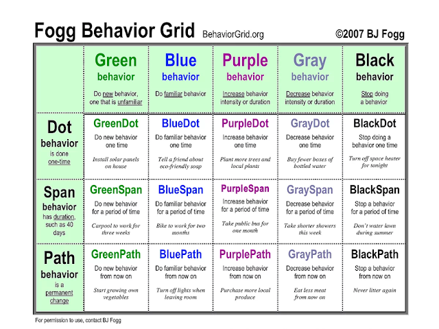 Fogg Behavior Grid