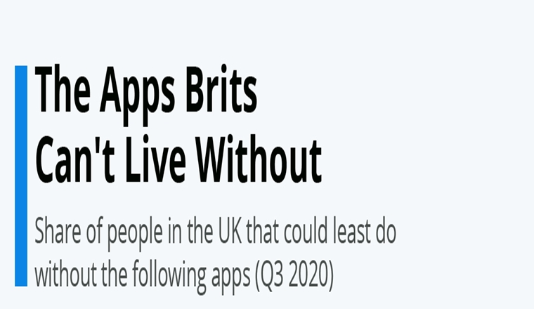 The Apps Brits Can't Live Without #Infographic