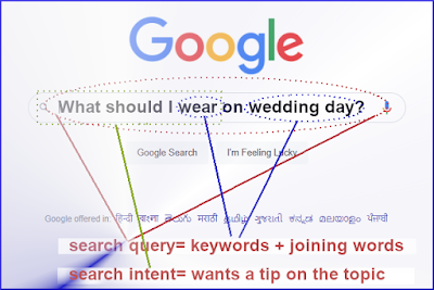 search indexing and search intent