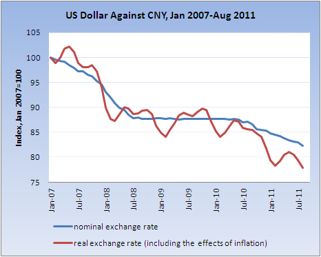 China Currency Exchange Rate