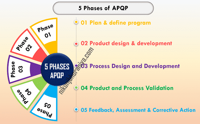 5 Phases of APQP