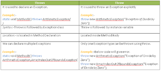 Difference between throw and throws in Exception handling in Java