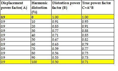 displacement power factor-distortion power factor -true power factor- Data sheet