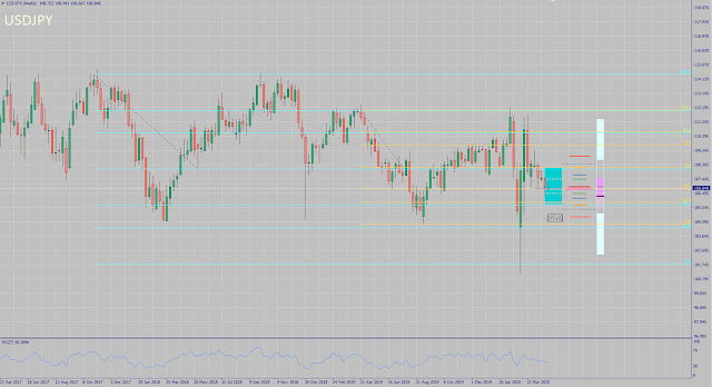 USDJPY monthly forecast for May 2020