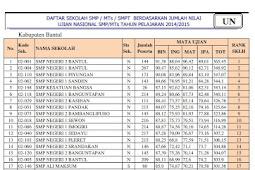 Ranking Sekolah SMP Se Kabupaten Bantul berdasarkan nilai UN