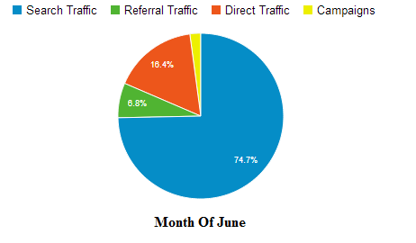 TipTechNews.com Website Statistics