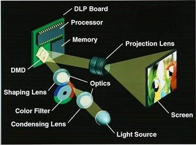 Gambar skema proyektor DLP