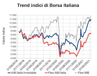 Trend indici di Borsa Italiana al 21 maggio 2021
