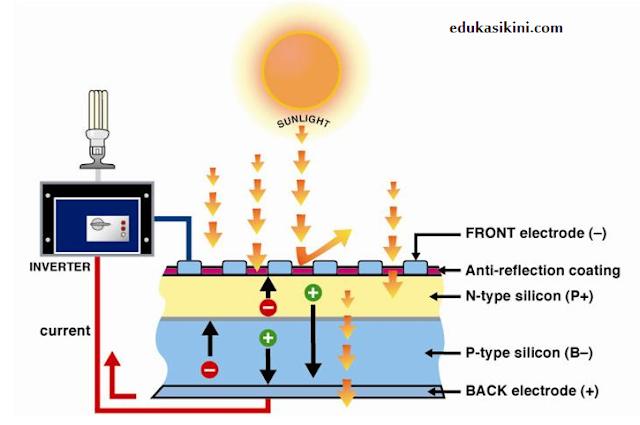sistem energi matahari