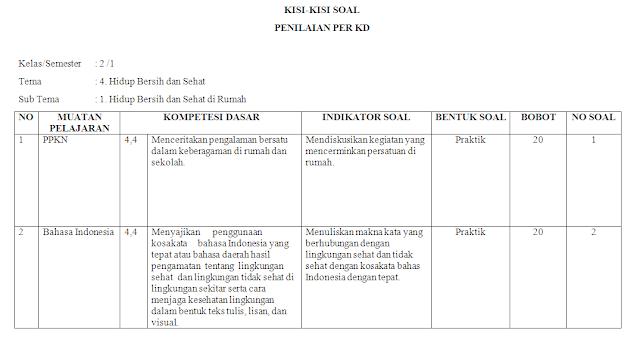 Kisi-kisi KI-4 Kelas 2 SD/MI: Tema 4
