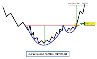 Saham GGRM pattern cup and handle