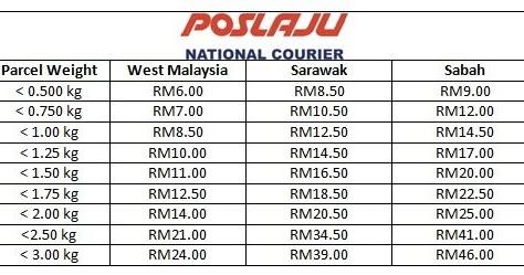 Rate Poslaju Post Office Service Senarai Harga Poslaju 2020