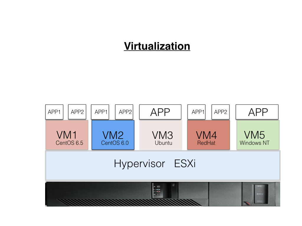 virtual networks administrators are able to logically group machines and their traffic while better utilizing the physical networking infrastructure