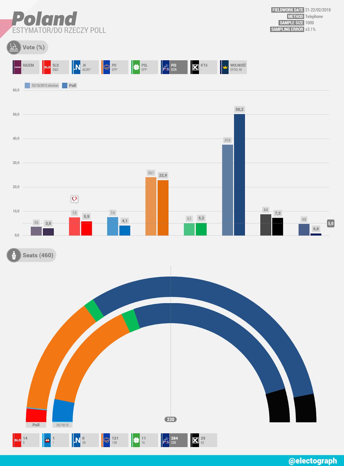POLAND Estymator poll chart for Do Rzeczy, February 2018