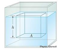 rumus tekanan hidrostatis, tekanan hidrostatis, tekanan pada kedalaman h, fluida statis, tekanan zat cair