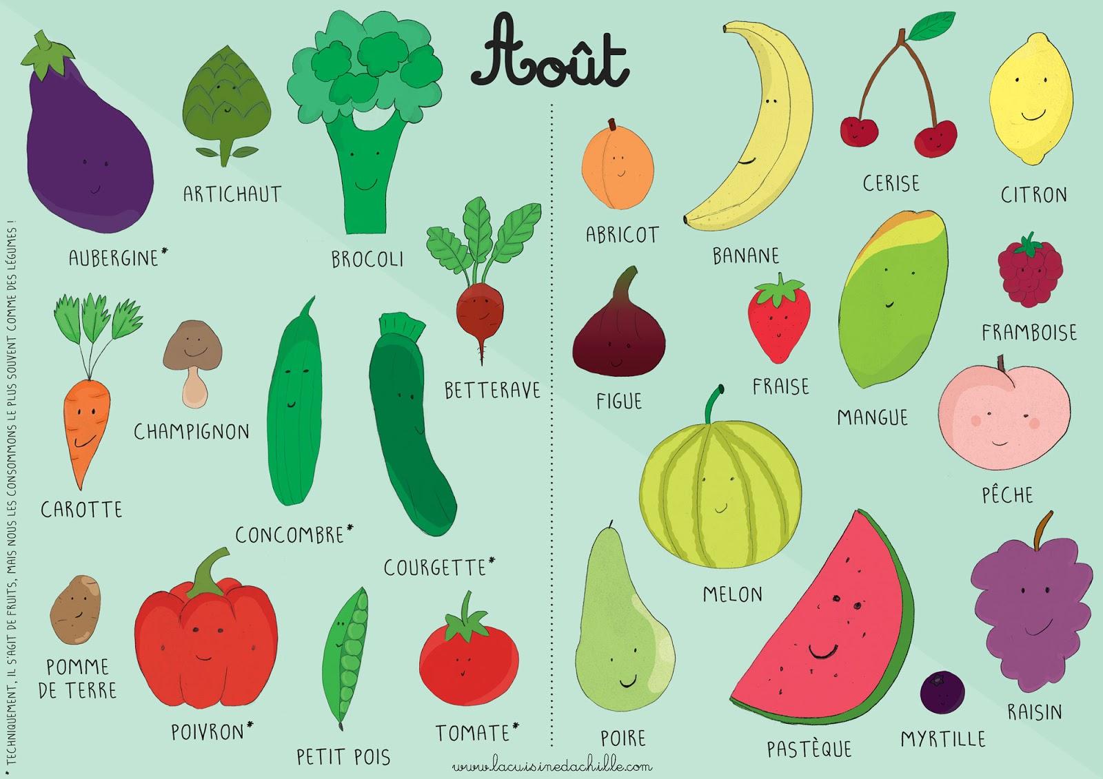 Calendrier Fruits Legumes.Calendrier Fruits Et Legumes Aout La Cuisine D Achille