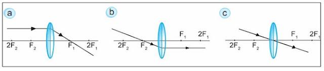Pembiasan Cahaya (Materi Fisika Lengkap)