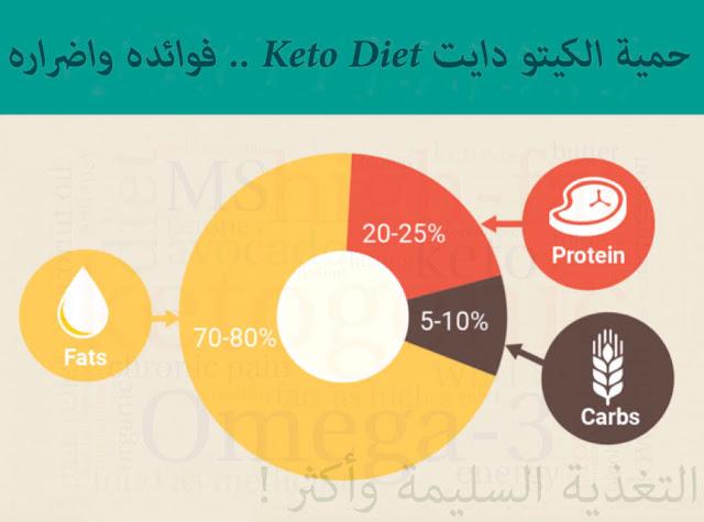 الكيتو دايت Keto Diet .. فوائده واضراره - مقالة شاملة