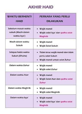 Suci Dari Haid di Waktu Ashar, Wajibkah Meng-qadha Shalat Dzuhurnya?