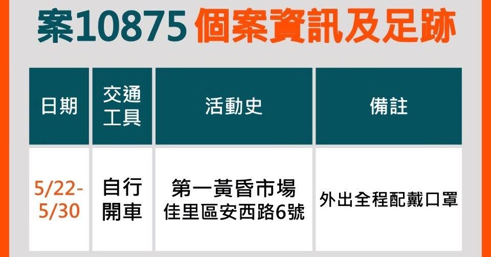 6/5台南新增1例確診者 佳里第一黃昏市場的攤商 與新北30多歲姪女案6662有關