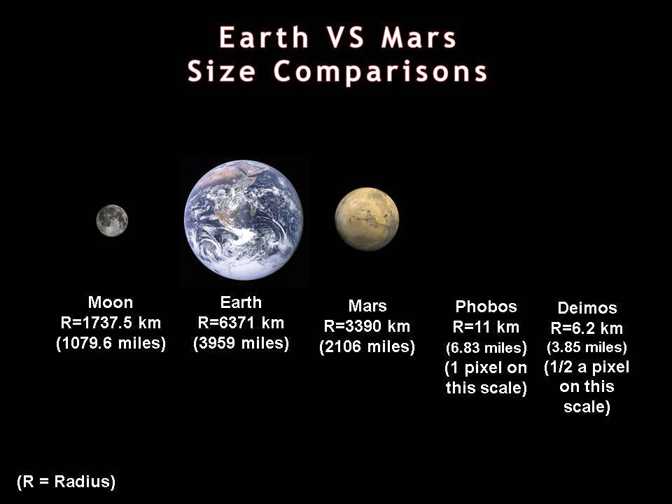 mars compared to the moon - 960×720