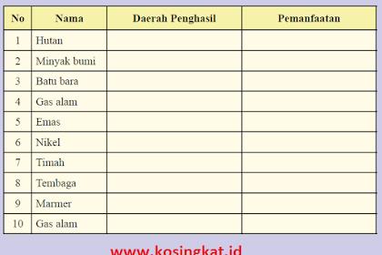 Kunci Jawaban IPS Kelas 8 Halaman 139 Aktivitas Kelompok Tabel 3.1