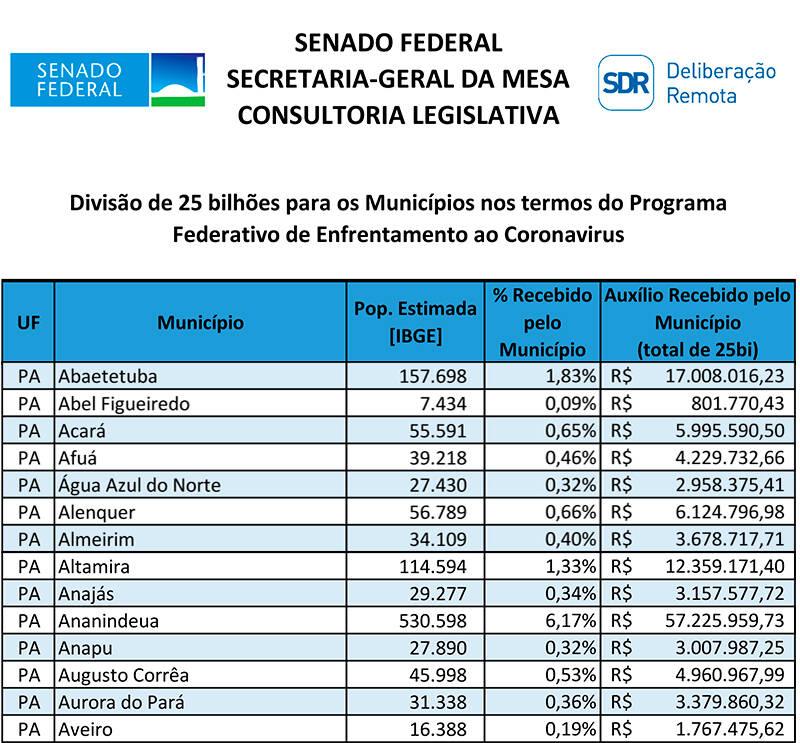 Covid-19, Confira quanto cada cidade do Pará