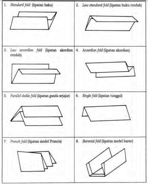 Cara Melipat Kertas Surat : melipat, kertas, surat, Perlengkapan, Teknik, Lipatan, Surat, Kertas,, Tinta,, Macam-macam, Sampul