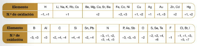 tabla peridica elementos con nmeros de oxidacin - Tabla Periodica Con Numeros De Oxidacion