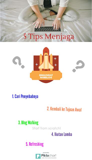 5 Tips Menjaga Semangat Ngeblog