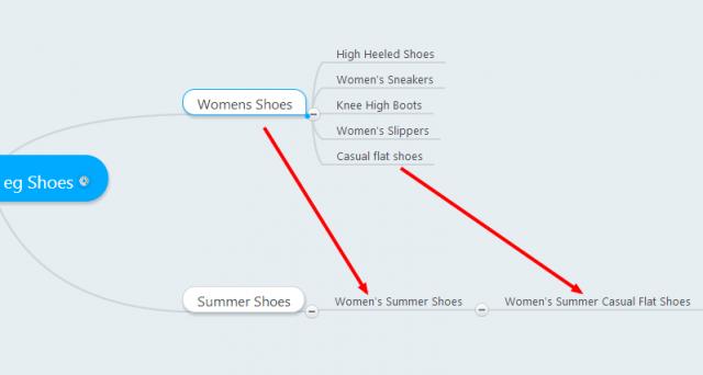 Combinar las keywords generadas en el brainstorm es una manera de conseguir conjuntos de palabras clave más específicos