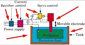 Working Principle of EDM process