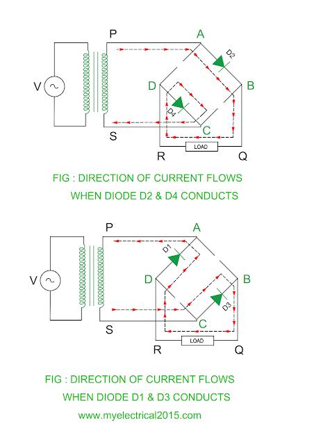 working-of-single-phase-bridge-rectifier.png