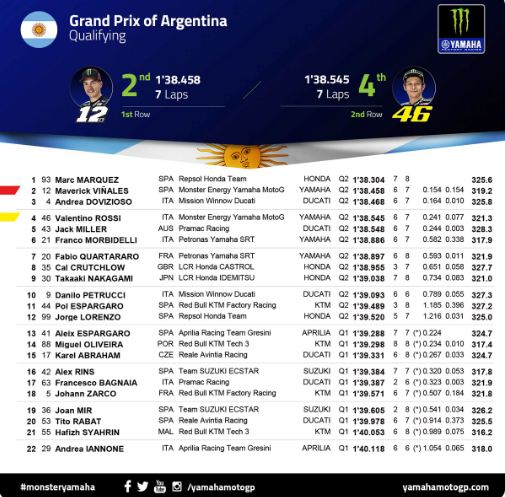 Hasil Kualifikasi MotoGP Argentina 2019