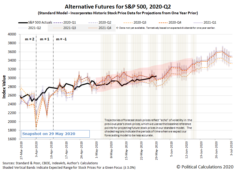 Alternative Futures - S&P 500 - 2020Q2 - Standard Model (m=-1 from 13 April 2020) - Snapshot on 30 May 2020