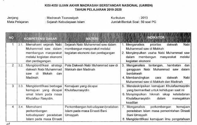 Kisi-Kisi UAMBN SKI MTs 2019/2020