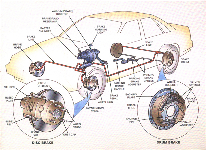 automobile parts schematics hydraulic brake system - mechanicstips