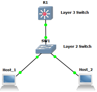 DHCP server on Switch in GNS3