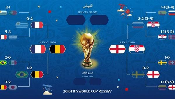 تردد قناة bein sports المفتوحة  الناقلة كرواتيا وإنجلترا في نصف نهائي كأس العالم 2018 مجاناً علي النايل سات وعرب سات