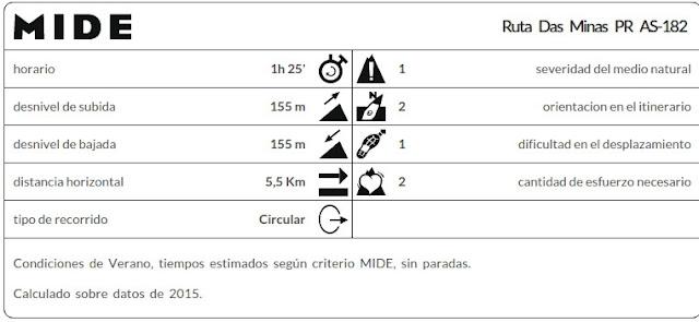 Datos MIDE ruta Das Minas PR AS-182