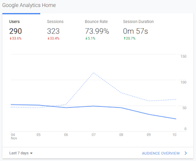 Google Analytics BloggerBlitar