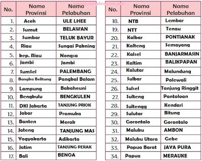 34 Nama Propinsi dan nama Pelabuhan di indonesia www.simplenews.me