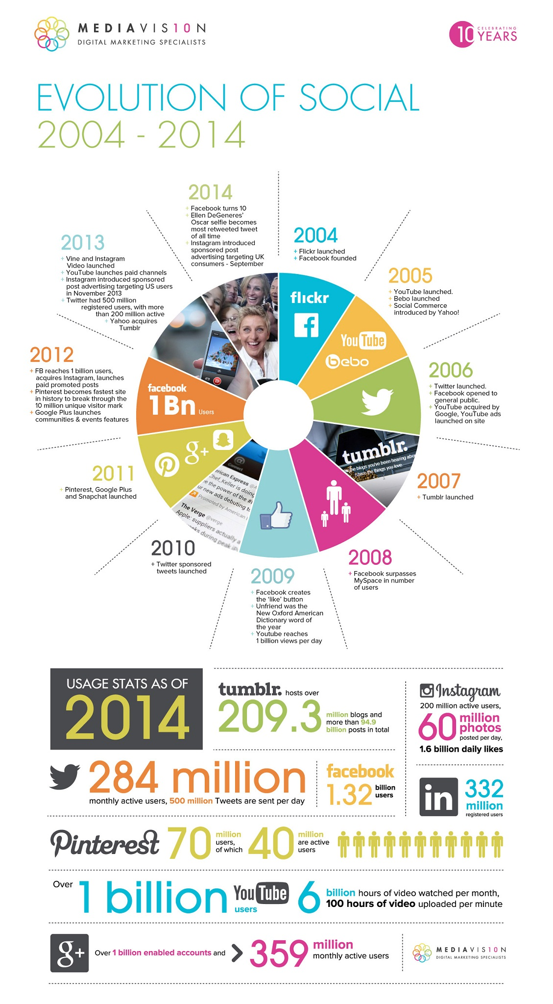 The History of #SocialMedia from 2004 - 2014 - #infographic