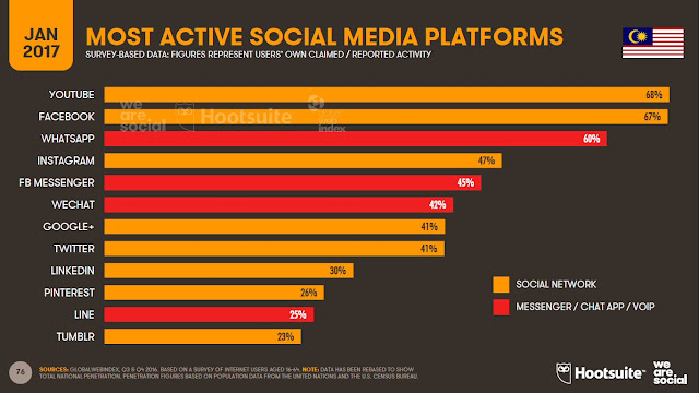 Top active social platforms in Malaysia - 2017