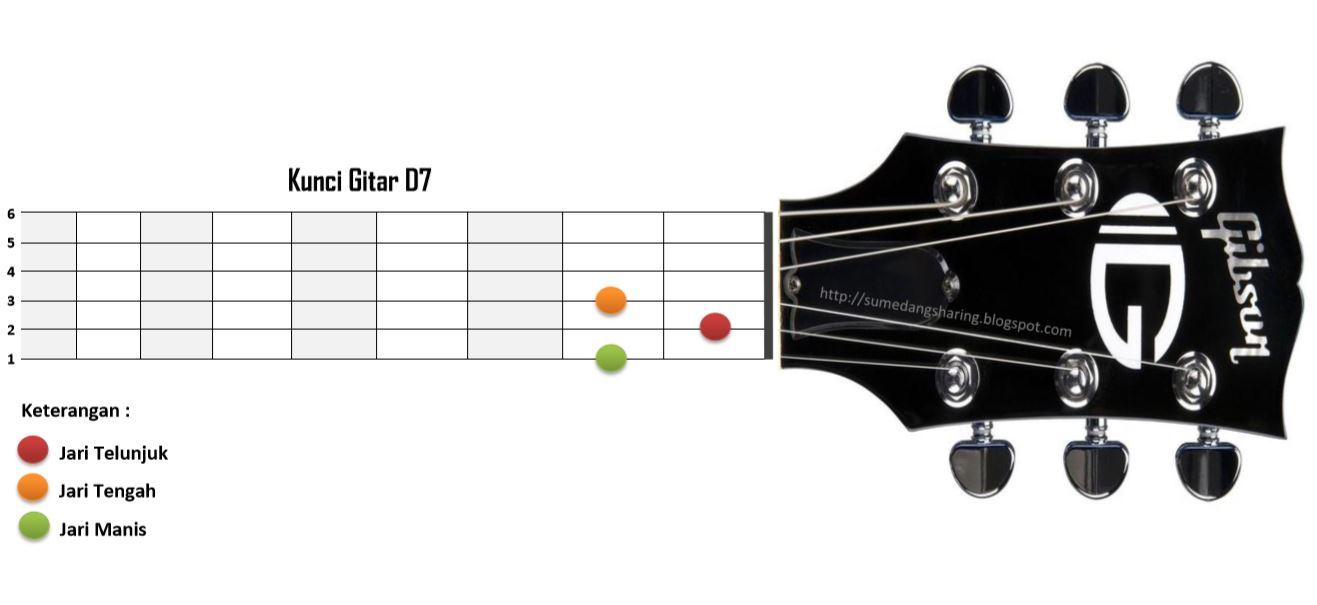 Belajar Kunci Gitar A7 B7 C7 D7 E7 F7 G7 Mudah Disertai Gambar Share Info