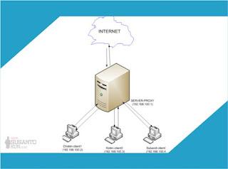 Konsep dan prinsip kerja proxy server
